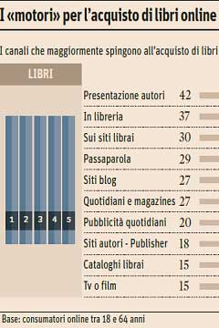 Come si scelgono e si acquistano i libri online nel 2015?